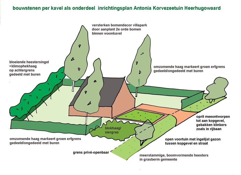 bouwstenen collectieve groenstructuur per kavel CPO Antonia Korvezeetuin