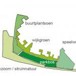 zonering groenzone in 4 deelgerbieden